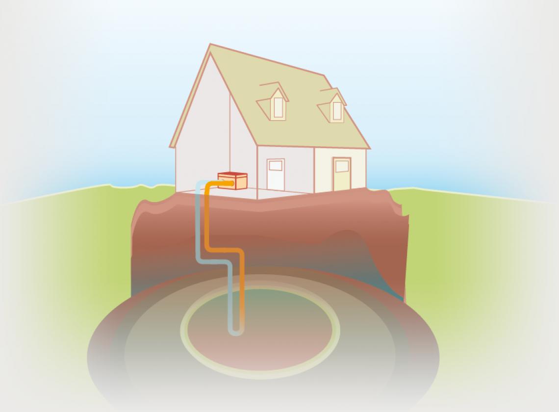 Duurzame bodemoplossingen